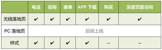 OCPC转化类型