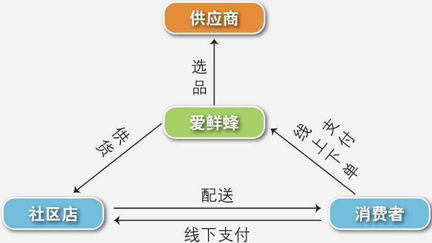 互联网营销模式_ugc模式互联网旅游_物联网商业模式
